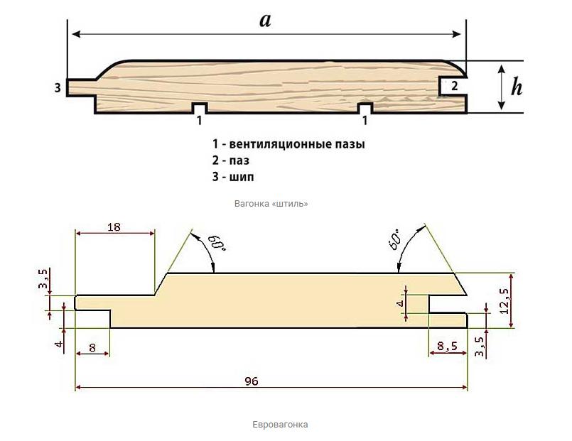 Схема древесины